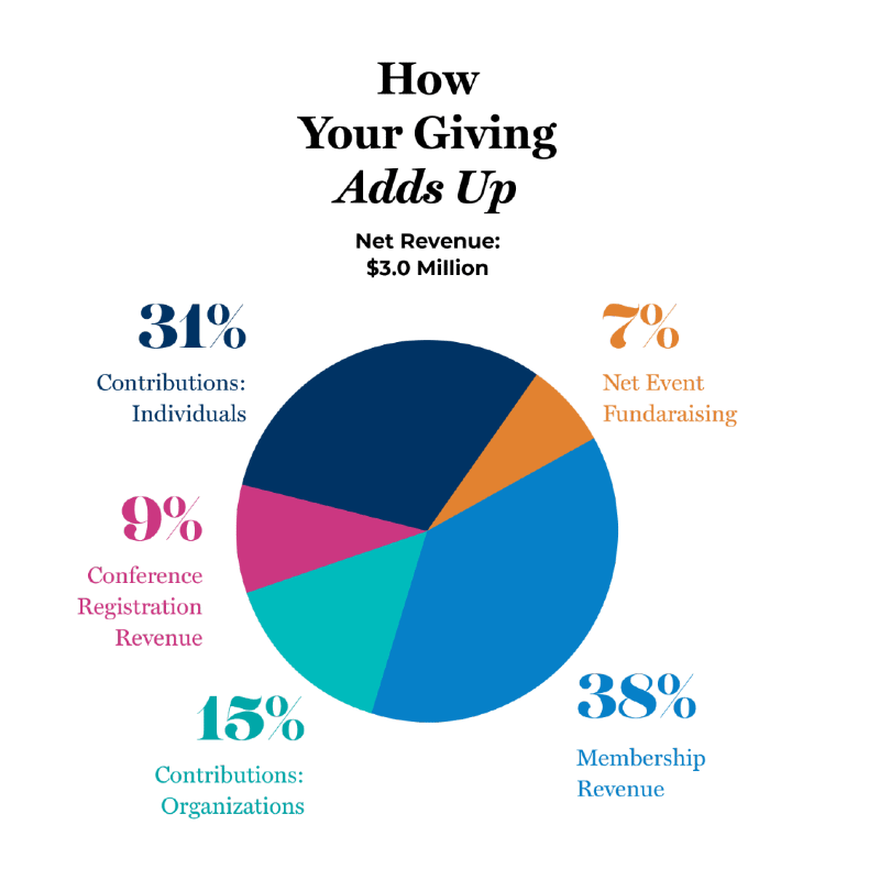 How your giving adds up - pie chart